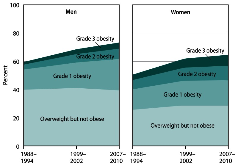 Figure 11 consists of two area graphs, one for men and one for women, showing overweight but not obese, and grade 1, grade 2, and grade 3 obesity, among adults aged 20 and over, for three time periods: 1988 to 1994, 1999 to 2002, and 2007 to 2010.