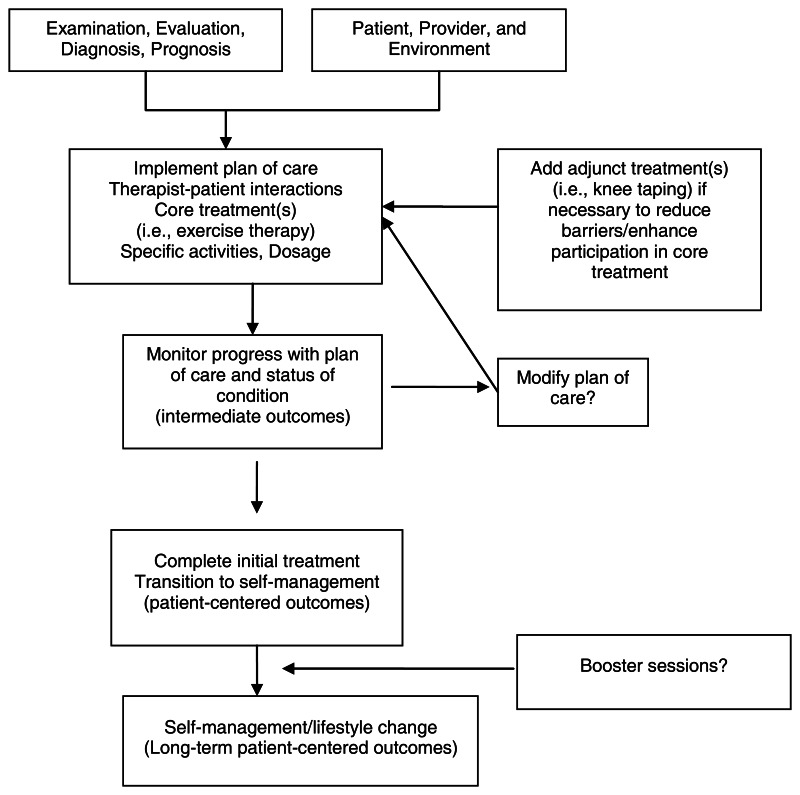 Figure 2 Physical Therapy For Knee Osteoarthritis Intervention