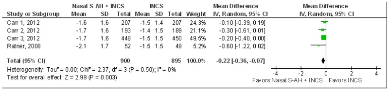 Figure 23 depicts the results of a meta-analysis for the comparison of intranasal corticosteroid plus nasal antihistamine versus intranasal corticosteroid. Four trials reported on the outcome of sneezing at two weeks. A random effects model using inverse variance weighting was used. Mean differences are reported for individual trials and for the overall pooled effect. In the first trial, Carr 1, 2012, there were 207 patients in the combination group and 207 patients in the intranasal corticosteroid group. The mean difference was 0.10 favoring combination treatment with a 95 percent confidence interval of -0.39 to 0.19. The weight of this trial was 24.3 percent. In the second trial, Carr 2, 2012, there were 193 patients in the combination group and 189 patients in the intranasal corticosteroid group. The mean difference was 0.30 favoring combination treatment with a 95 percent confidence interval of -0.61 to 0.01. The weight of this trial was 21.1 percent. In the third trial, Carr 3, 2012, there were 448 patients in the combination group and 450 patients in the intranasal corticosteroid group. The mean difference was 0.20 favoring combination treatment with a 95 percent confidence interval of -0.40 to 0.00. The weight of this trial was 49.5 percent. In the fourth trial, Ratner, 2008, there were 52 patients in the combination group and 49 patients in the intranasal corticosteroid group. The mean difference was 0.60 favoring combination treatment with a 95 percent confidence interval of -1.22 to 0.02. The weight of this trial was 5.2 percent. The overall result included 900 patients in the combination group and 895 patients in the intranasal corticosteroid group. The overall pooled mean difference was 0.22 favoring combination treatment with a 95 percent confidence interval of -0.36 to -0.07. The figure shows a forest plot of these results. The x-axis spans minus 1 at the left favoring intranasal corticosteroid plus nasal antihistamine to positive 1 at the right favoring intranasal corticosteroid. There is a vertical line at zero that that extends up from the x-axis. The mean difference for each trial is represented by a green box sized according to the weight of the trial. The confidence interval is represented by a horizontal black line centered on the box. The overall pooled result is represented by a black diamond, the ends of which represent the confidence interval for the pooled result. The green boxes for two trials fall to the left of the vertical line. The right edge of the green boxes for the first trial, Carr 1, 2012, and for the third trial, Carr, 3, 2012, appear to fall on the vertical line. The black diamond falls to the left of the vertical line. Tests for heterogeneity are Tau squared of 0.00, chi squared of 2.37 with 3 degrees of freedom and a p-value of 0.50, and I squared of zero percent. The Z test for overall effect was 2.99 with a p-value of 0.003.