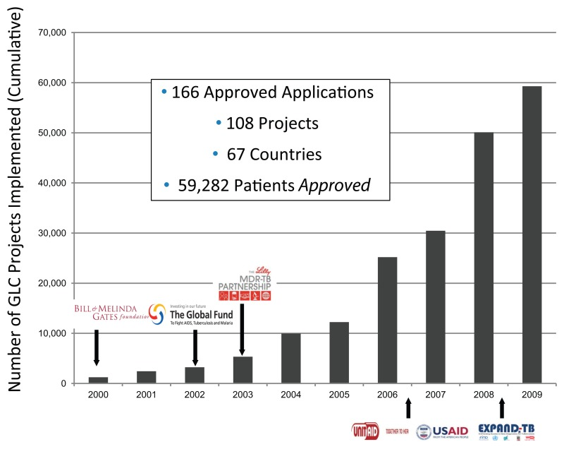 FIGURE 1-1. Number of GLC pilot projects implemented around the world between 2000 and 2009.