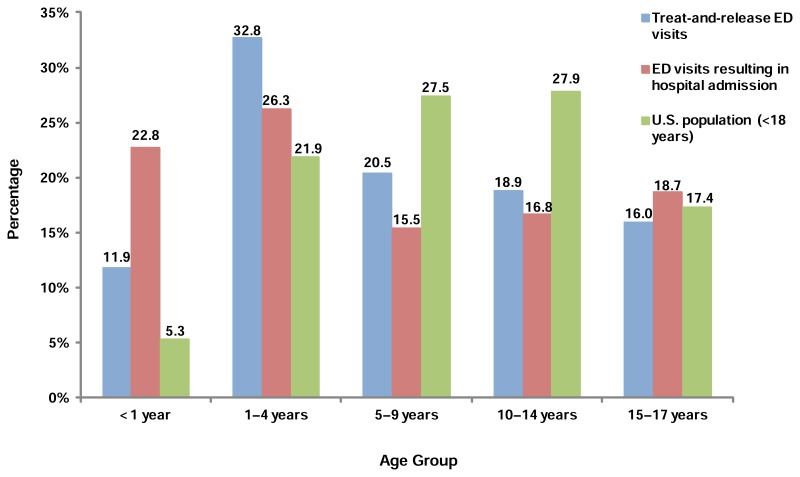 Figure 1. Percentage of pediatric emergency department visits and pediatric population by age, 2010. This is a bar graph showing the percentage of treat-and-release ED visits and the percentage of ED visits resulting in hospital admission, compared to the percentage of the U.S. population younger than 18 years. Data are divided into age groups. Ages younger than 1 year. Treat-and-release ED visits, 11.9. ED visits resulting in hospital admission, 22.8. U.S. population, 5.3. Ages 1 through 4 years. Treat-and-release ED visits, 32.8. ED visits resulting in hospital admission, 26.3. U.S. population, 21.9. Ages 5 through 9 years. Treat-and-release ED visits, 20.5. ED visits resulting in hospital admission, 15.5. U.S. population, 27.5. Ages 10 through 14 years. Treat-and-release ED visits, 18.9. ED visits resulting in hospital admission, 16.8. U.S. population, 27,9. Ages 15 through 17 years. Treat-and-release ED visits, 16.0. ED visits resulting in hospital admission, 18.7. U.S. population, 17.4. Source: Agency for Healthcare Research and Quality, Center for Delivery, Organization, and Markets, Healthcare Cost and Utilization Project, Nationwide Emergency Department Sample, 2010.