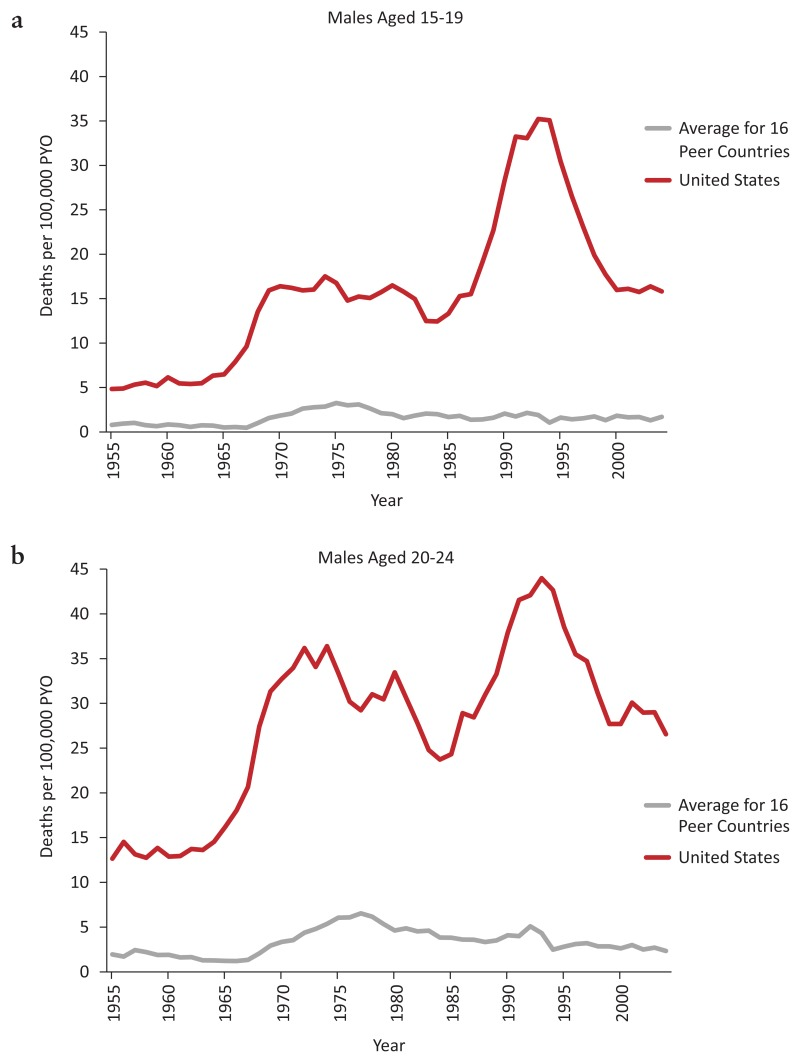 FIGURE 2-8. Violent mortality among adolescent and young adult males in the United States and average of 16 peer countries, 1955–2004.