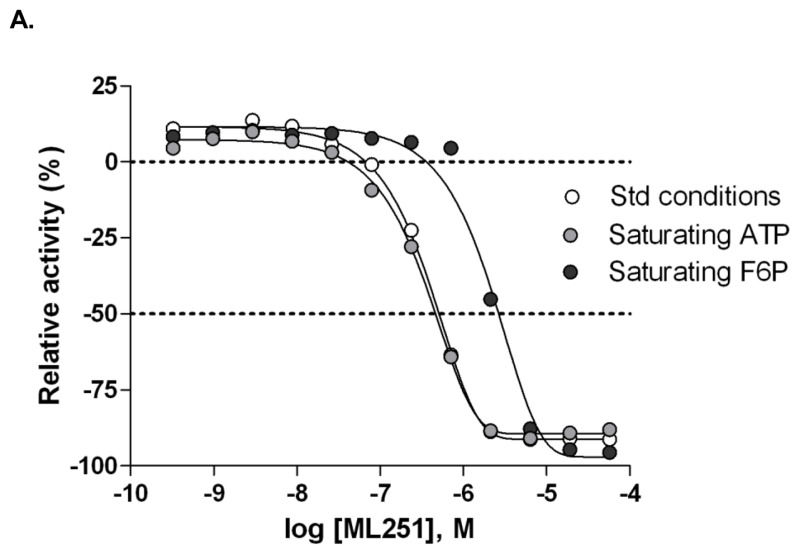 Figure 13. Evaluation of substrate competition of ML251 with F6P and ATP in Tb PFK.