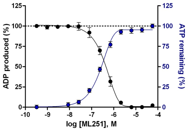 Figure 7. Graphical representation of the percent inhibition of Tb PFK by ML251.