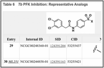 Table 6. Tb PFK Inhibition: Representative Analogs.