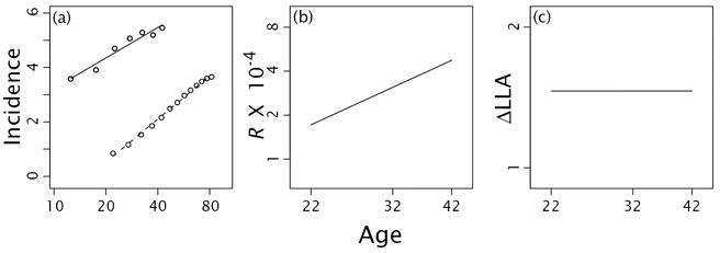 Figure 11 2 Age Specific Incidence Of Inherited Familial Dynamics Of Cancer Ncbi Bookshelf