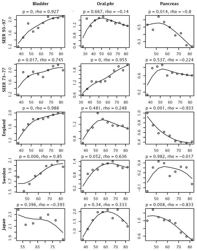 Figure A.14. Sex differences in incidence, as in Figure A.13