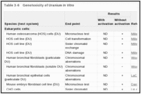 Table 3-6. Genotoxicity of Uranium In Vitro.