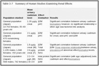 Table 3-7. Summary of Human Studies Examining Renal Effects.