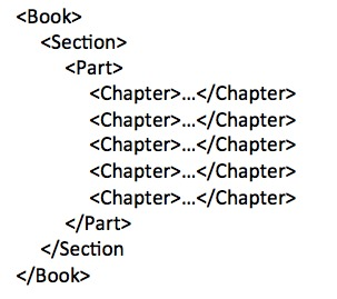 Fig. 4. Empty level-specific elements needed to represent a simple, flat book.