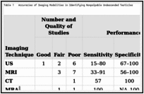 Table 1. Accuracies of Imaging Modalities in Identifying Nonpalpable Undescended Testicles.
