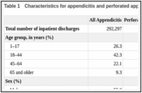 Trends in Rates of Perforated Appendix, 2001–2010