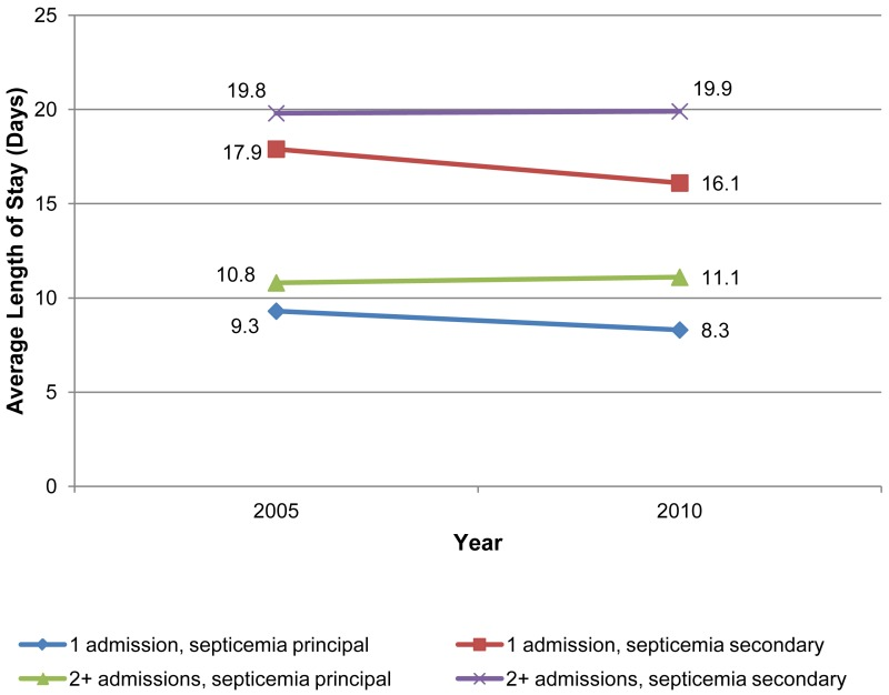 The asterisk indicates that for patients with multiple admissions, length of stay is based on the index hospitalization. This is a line diagram showing the average length of stay in days by the years 2005 and 2010 for admissions with 1 admission for septicemia as a principal diagnosis, 2 or more admissions for septicemia as a principal diagnosis, and admissions for septicemia as a secondary diagnosis for each of these categories. 2005: 1 admission, septicemia as a principal diagnosis: 9.3, 2 or more admissions, septicemia as a principal diagnosis: 10.8, 1 admission, septicemia as a secondary diagnosis: 17.9, 2 or more admissions, septicemia as a secondary diagnosis: 19.8. 2010: 1 admission, septicemia as a principal diagnosis: 8.3, 2 or more admissions, septicemia as a principal diagnosis: 11.1, 1 admission, septicemia as a secondary diagnosis: 16.1, 2 or more admissions, septicemia as a secondary diagnosis: 19.9. Source: Agency for Healthcare Research and Quality (AHRQ), Center for Delivery, Organization, and Markets, Healthcare Cost and Utilization Project (HCUP), State Inpatient Databases (SID), 2005 and 2010: Arizona, California, Florida, Nebraska, New York, Utah, and Washington.