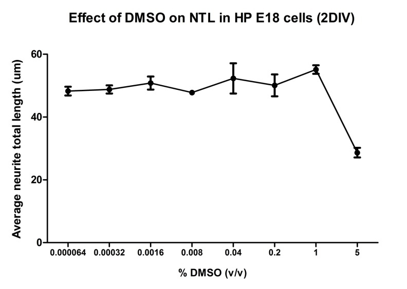 Figure 7: . Effect of DMSO concentration on neurite length in E18 hippocampal neurons.