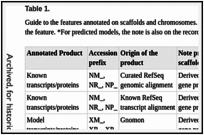 Table 1. . Guide to the features annotated on scaffolds and chromosomes.