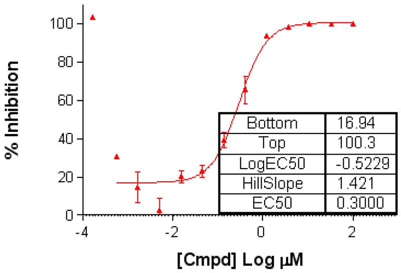 d97afb626bc Figure 9. Concentration response curve of compound 1 (CID  459617) in the