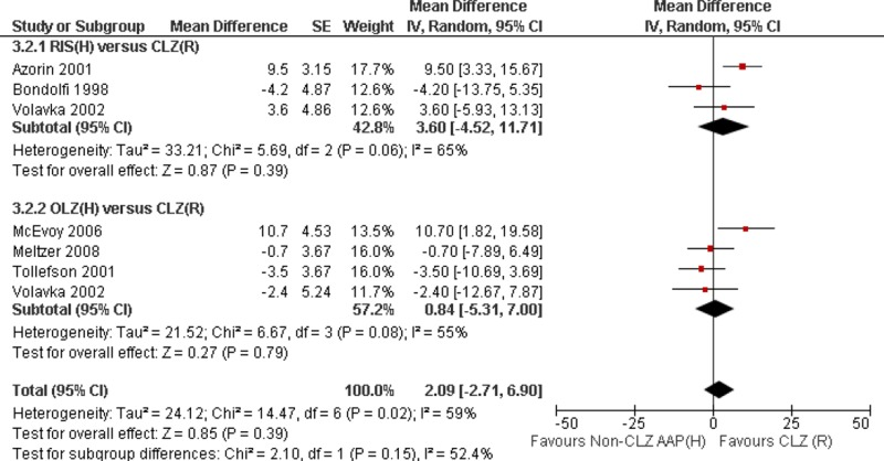Figure A3 2, Forest plot for high dose non-CLZ AAP versus std dose