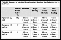 Table 20. Summary of Individual Study Results — Absolute Risk Reduction per 1,000 patients Treated Each Year.