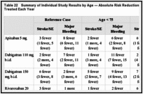Table 22. Summary of Individual Study Results by Age — Absolute Risk Reduction Per 1,000 Patients Treated Each Year.