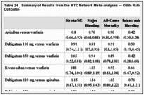 Table 24. Summary of Results from the MTC Network Meta-analyses — Odds Ratio (95%CrI) for Each Outcome.