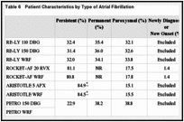 Table 6. Patient Characteristics by Type of Atrial Fibrillation.