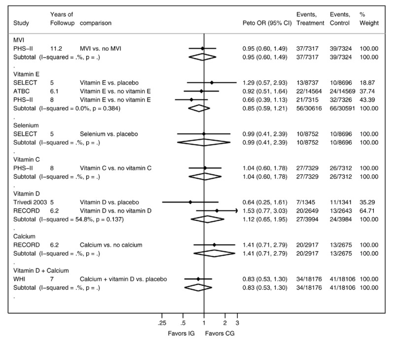 Appendix G Figure 8 Odds Ratio For Colorectal Cancer Mortality At Longest Followup Only By Supplement Vitamin Mineral And Multivitamin Supplements For The Primary Prevention Of Cardiovascular Disease And Cancer Ncbi Bookshelf