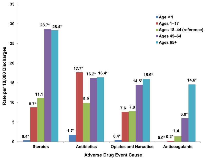 This is a column bar chart showing the rate per 10,000 discharges by the cause of the adverse drug event for various age groups. Adults aged 18 through 44 is the reference group. An asterisk denotes differences in rates of 20 percent or greater between the reference group and other age groups. Steroids; Age less than 1 year: 0.4*; Ages 1 through 17 years: 8.7*; Ages 18 through 44 years: 11.1; Ages 45 through 64 years: 28.7*; Ages 65 and older: 28.4*; Antibiotics; Age less than 1 year: 1.7*; Ages 1 through 17 years: 17.7*; Ages 18 through 44 years: 9.9; Ages 45 through 64 years: 16.2*; Ages 65 and older: 16.4*; Opiates and narcotics; Age less than 1 year: 0.4*; Ages 1 through 17 years: 7.6; Ages 18 through 44 years: 7.8; Ages 45 through 64 years: 14.5*; Ages 65 and older: 15.9*; Anticoagulants; Age less than 1 year: 0.0*; Ages 1 through 17 years: 0.2*; Ages 18 through 44 years: 1.4; Ages 45 through 64 years: 6.0*; Ages 65 and older: 14.6*; Source: Agency for Healthcare Research and Quality (AHRQ), Center for Delivery, Organization, and Markets, Healthcare Cost and Utilization Project (HCUP), State Inpatient Databases (SID) for 32 States, 2011.