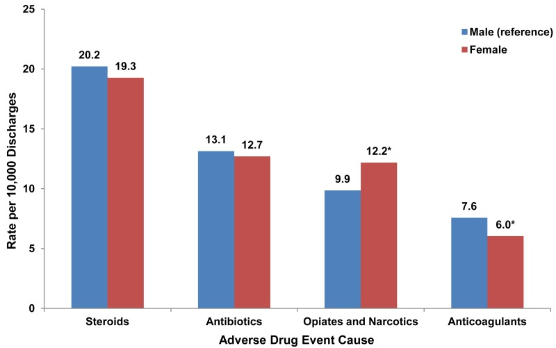 This is a column bar chart showing the rate per 10,000 discharges by the cause of the adverse drug event for males and females. Males are the reference group. An asterisk denotes differences in rates of 20 percent or greater between the reference group and females. Steroids; Males: 20.2; Females: 19.3; Antibiotics; Males: 13.1; Females: 12.7; Opiates and narcotics; Males: 9.9; Females: 12.2*; Anticoagulants; Males: 7.6; Females: 6.0*; Source: Agency for Healthcare Research and Quality (AHRQ), Center for Delivery, Organization, and Markets, Healthcare Cost and Utilization Project (HCUP), State Inpatient Databases (SID) for 32 States, 2011.