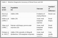 Evaluation of Renal Function Post-Transplant - Optimizing