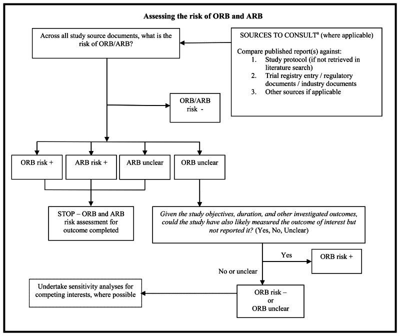 Figure 1 flow diagram of the risk of outcome reporting bias and flow diagram of the risk of outcome reporting bias and analysis reporting bias ccuart Choice Image