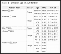 Table 1. Effect of age on AUC for BNP.