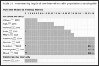 Table 23. Outcomes by length of time interval in stable population assessing BNP.