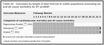 Table 29. Outcomes by length of time interval in stable population assessing cardiovascular mortality and all-cause morbidity for NT-proBNP.