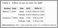 Table 3. Effect of sex on AUC for BNP.