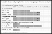Table 30. Outcomes by length of time interval in surgical population assessing BNP.