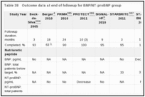 Table 38. Outcome data at end of followup for BNP/NT-proBNP group.