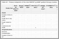 Table 39. Primary endpoints of the nine BNP/NT-proBNP-guided therapy studies.