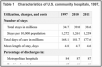 Table 1. Characteristics of U.S. community hospitals, 1997, 2010, and 2011.