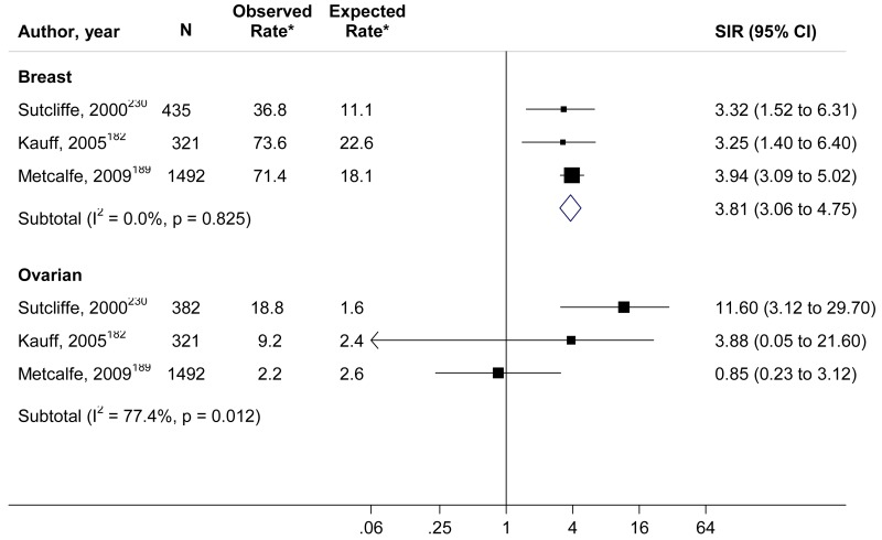 Figure 3 Meta Analysis Of Studies Of Breast And Ovarian Cancer Incidence In Women With Uninformative Negative Results Risk Assessment Genetic Counseling And Genetic Testing For Brca Related Cancer Ncbi Bookshelf