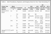 Table 1. AAA Prevalence, Rupture, and Surgery Data for One-Time Screening Trials (KQs 1 and 3).
