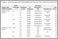 Table 2. All-Cause and AAA-Related Mortality Data for One-Time Screening Trials (KQs 1 and 3).