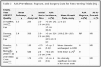 Table 3. AAA Prevalence, Rupture, and Surgery Data for Rescreening Trials (KQ 2).