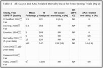 Table 4. All-Cause and AAA-Related Mortality Data for Rescreening Trials (KQ 2).