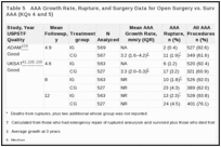 Table 5. AAA Growth Rate, Rupture, and Surgery Data for Open Surgery vs. Surveillance Trials for Small AAA (KQs 4 and 5).