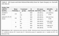 Table 6. All-Cause and AAA-Related Mortality Data for Open Surgery vs. Surveillance Trials for Small AAA (KQ 4).
