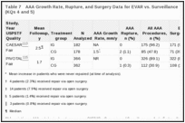 Table 7. AAA Growth Rate, Rupture, and Surgery Data for EVAR vs. Surveillance Trials for Small AAA (KQs 4 and 5).