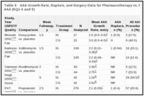 Table 9. AAA Growth Rate, Rupture, and Surgery Data for Pharmacotherapy vs. Placebo Trials for Small AAA (KQs 4 and 5).