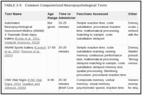 TABLE 3-5. Common Computerized Neuropsychological Tests.