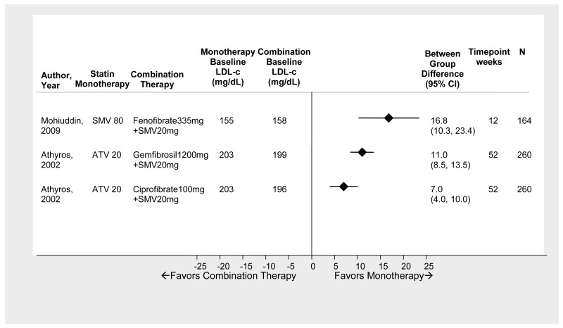 Figure 13 shows mean difference in percent LDL change from baseline to time point comparing mid potency combination therapy with fibrates to high potency statin monotherapy