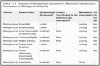 TABLE 11-1. Summary of Epidemiologic Assessments, Mechanistic Assessments, and Causality Conclusions for Meningococcal Vaccine.